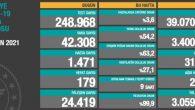 Türkiye'de 2 Nisan günü koronavirüs nedeniyle 179 kişi vefat etti, 42 bin 308 yeni vaka tespit edildi
