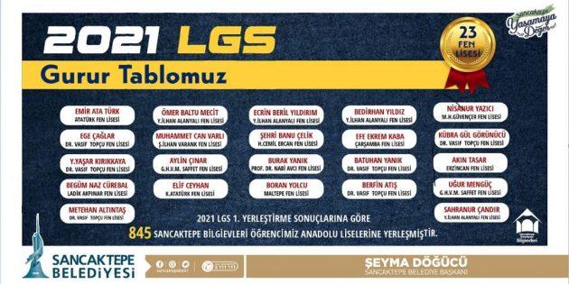Sancaktepe Bilgi evlerinin LGS'de Büyük Başarısı